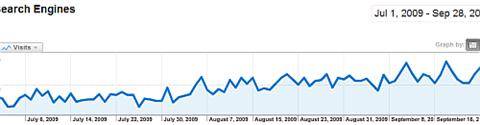 Organic Search Engine Traffic
